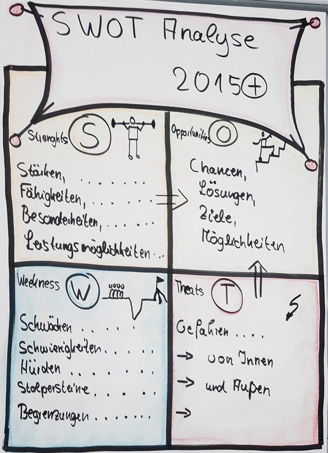Tool für agile Moderation bei Teamentwicklungen, Team-SWOT, SWOT-Analyse, Chart von Claudia Thonet, Coaching und Training