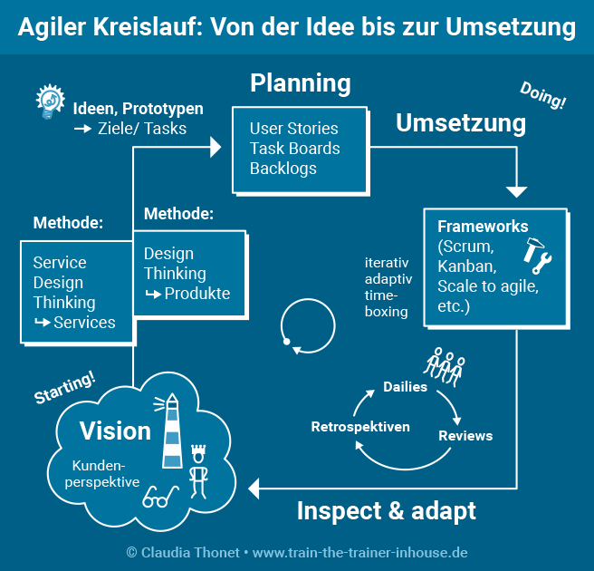Agiler Vertrieb Kreislauf: Von der Idee bis zur Umsetzung, Ideen, Prototypen, Ziele, Tasks, Planning, User Stories, Task Boards, Backlogs, Umsetzung, Frameworks, Scrum, Kanban, Scale to agile, iterativ, adaptiv, timeboxing, Dailies, Reviews, Retrospektiven, Inspect & adept, Vision, Kundenperspektive, Methode: Service Design Thinking, Services, Methode Design Thinking, Produkte, Copyright Claudia Thonet, www.train-the-trainer-inhouse.de