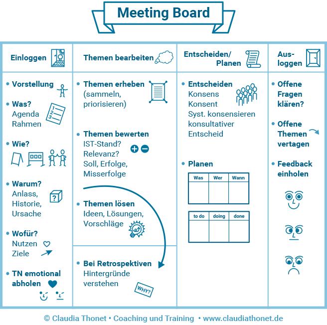 Meeting Board, einloggen, Themen bearbeiten, entscheiden, planen, ausloggen