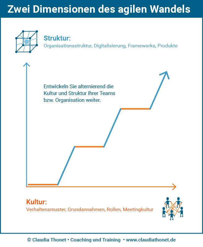 Zwei Dimensionen des agilen Wandels, Struktur: Organisationsstruktur, Digitalisierung, Frameworks, Produkte, Kultur: Verhaltensmuster, Grundannahmen, Rollen, Meetingkultur, Entwickeln Sie alternierend die Kultur und Struktur Ihrer Teams bzw. Organisation weiter.