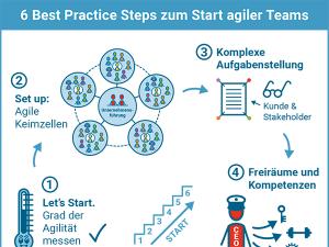 6 Best Practice Steps zum Start agiler Teams, Vorschaubild für Blogartikel