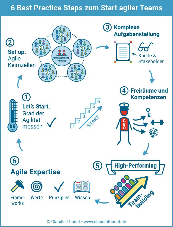 6 Best Practice Steps zum Start agiler Teams, 1. Let's Start, Grad der Agilität messen, 2. Set up: Agile Keimzellen, 3. Komplexe Aufgabenstellung, Kunde & Stakeholder, 4. Freiräume und Kompetenzen, 5. Teambuilding, High-Performing, 6. Agile Expertise, Frameworks, Werte, Prinzipien