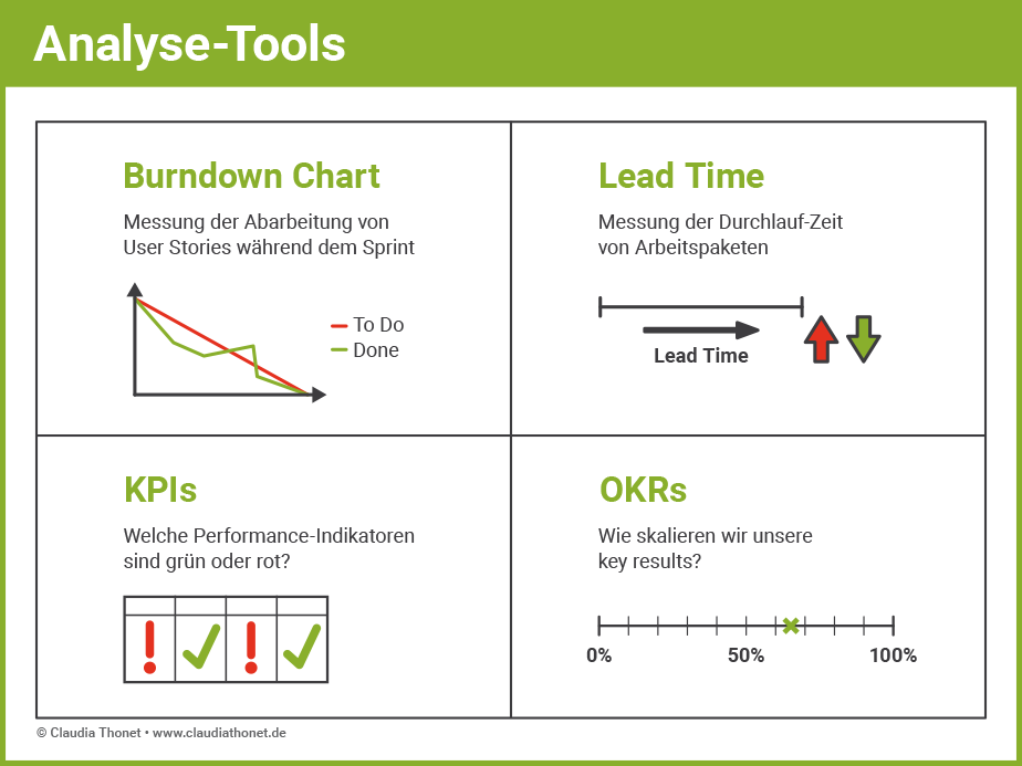 Agile Methoden: Analyse Tools