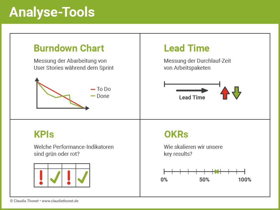 Agile Methoden: Analyse Tools
