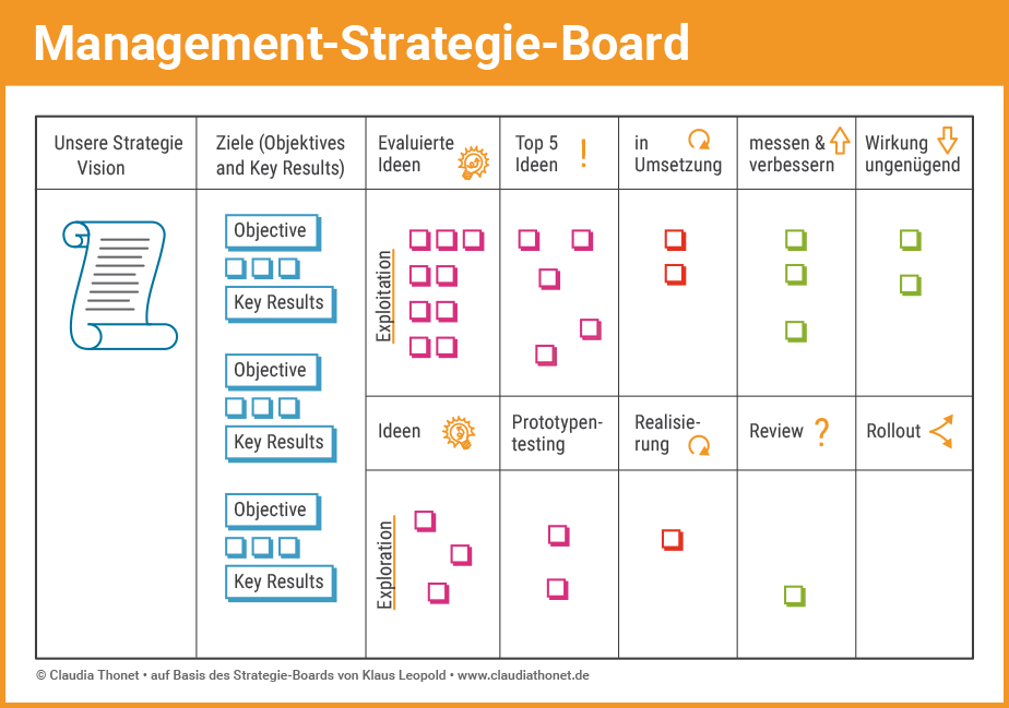 Agile Methoden: Management-Strategie-Board