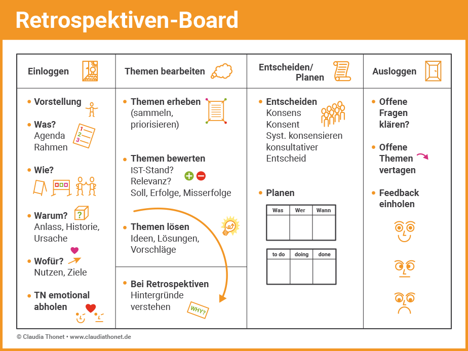 Agile Methoden: Retrospektiven-Board