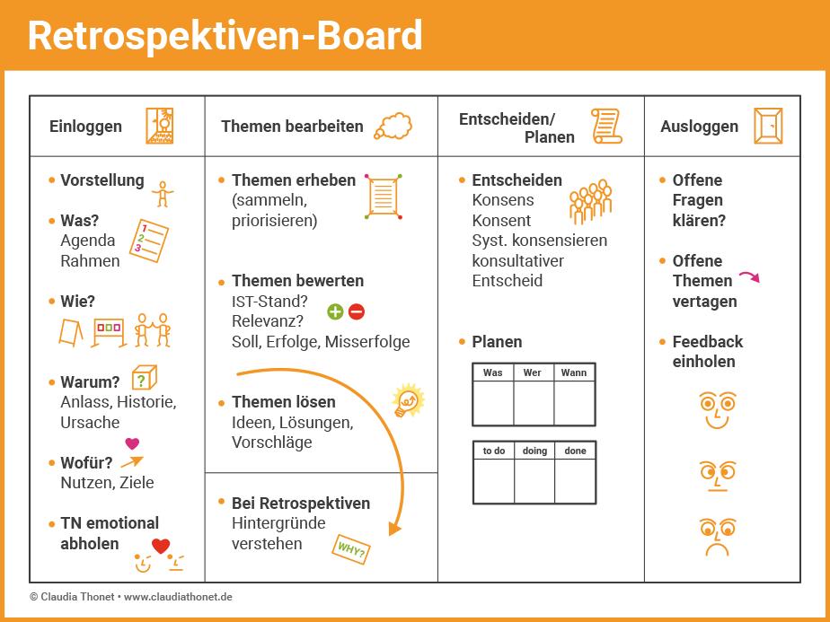 Agile Methoden: Retrospektiven-Board