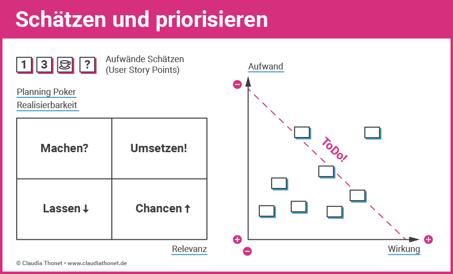 Agile Methoden: Schätzen und priorisieren