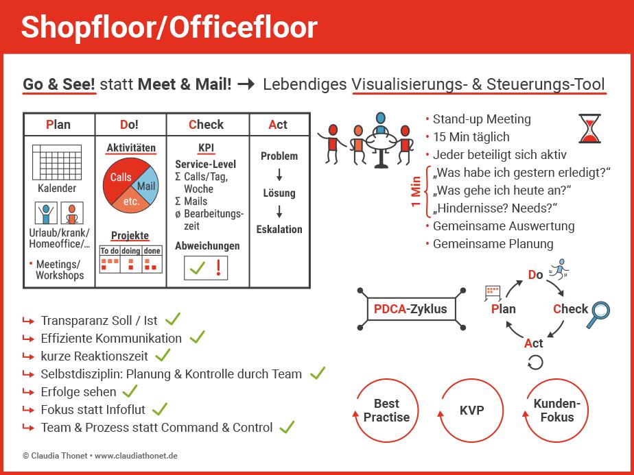 Agile Methoden: Shopfloor, Officefloor