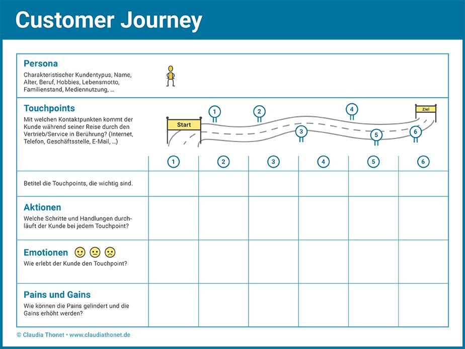 Agile Methoden: Customer Journey Map