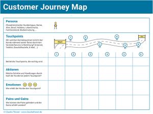 Customer Journey Map, Vorschaubild für Blogartikel