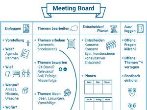 Meeting Board, Vorschaubild für Blogartikel