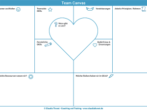 Team Canvas, Vorschaubild für Blogartikel