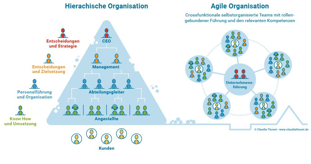 Hierarchie vs agile Organisation