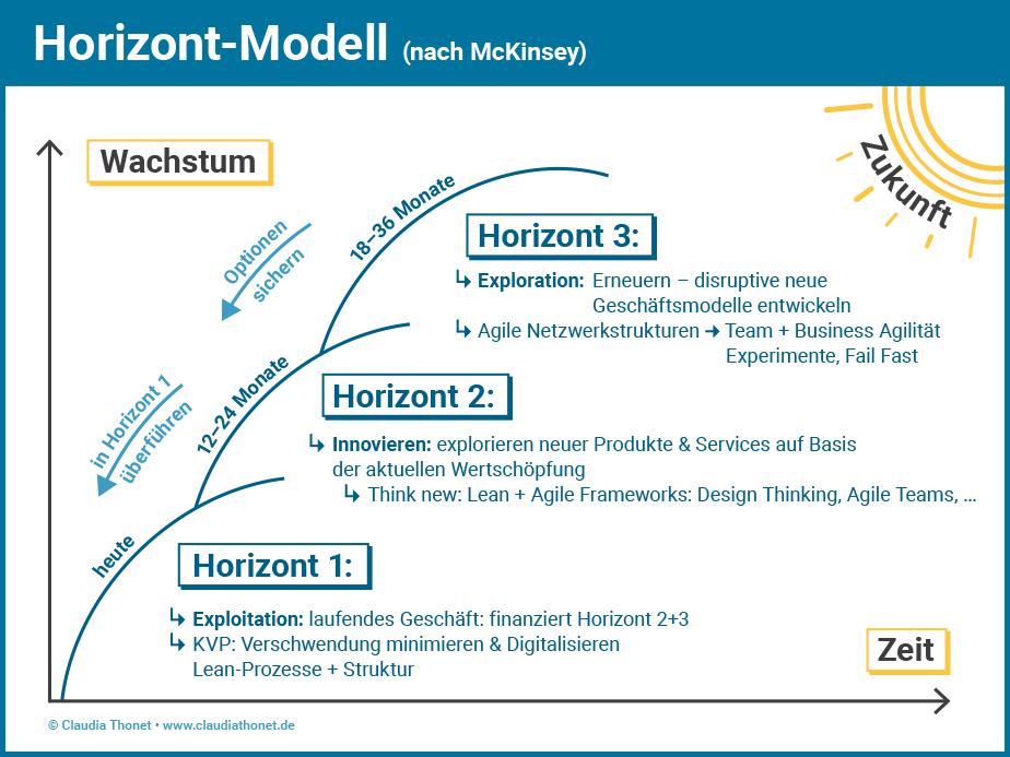 Agile Methoden: Horizont-Modell