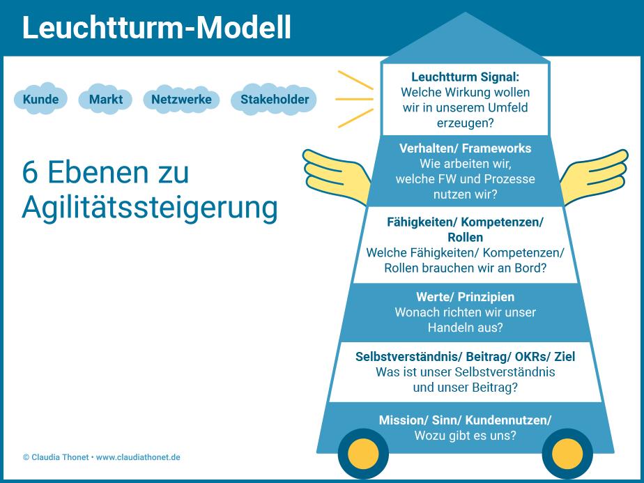 Agile Methoden: Leuchtturm-Modell