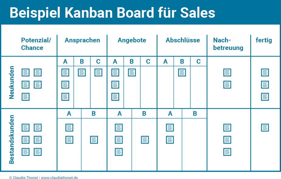 Beispiel Kanban Board für Sales