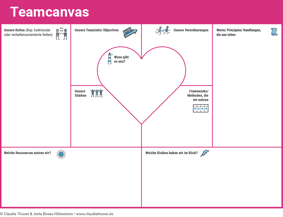 Agile Methoden: Team Canvas