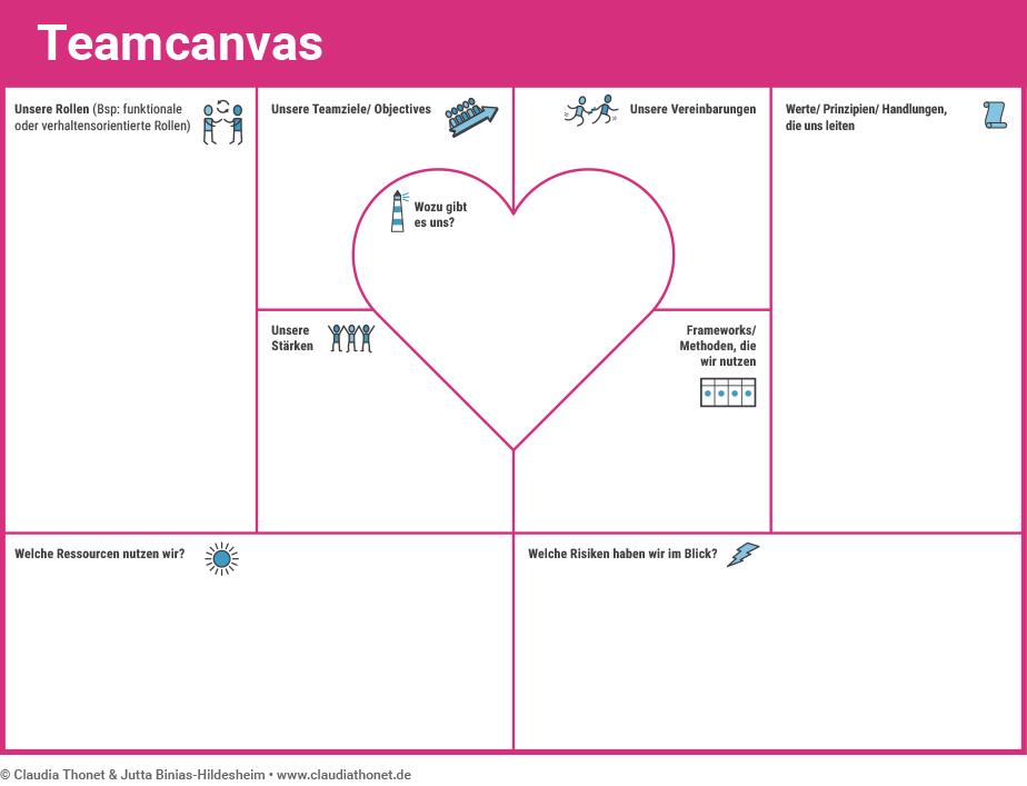 Agile Methoden: Team Canvas