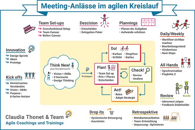 Meeting-Anlässe im agilen Kreislauf, PDF-Download, Vorschaubild