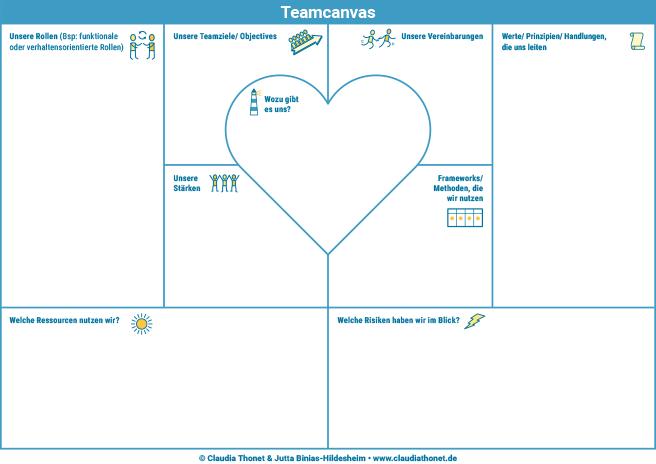 Vorschaubild das Dowwnload PDF Team Canvas als Framework zur Teamgestaltung