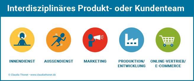 Interdisziplinäres Produkt- oder Kundenteam