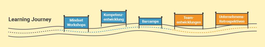 Learning Journey, Mindset Workshops, Kompetenzentwicklung, Barcamps, Teamentwicklungen, Unternehmens-Retrospektiven