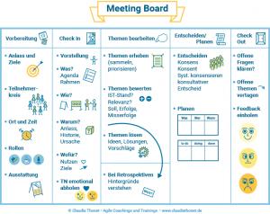 Meeting Board, Vorbereitung, Check In, Themen bearbeiten, Entscheiden, Planen, Check Out