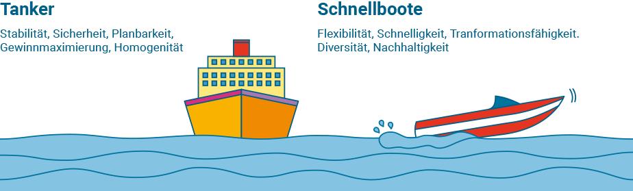 Alte Welt, Neue Welt, Tanker, Schnellboote