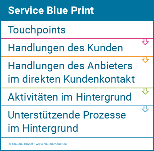 Service Blue Print, Claudia Thonet