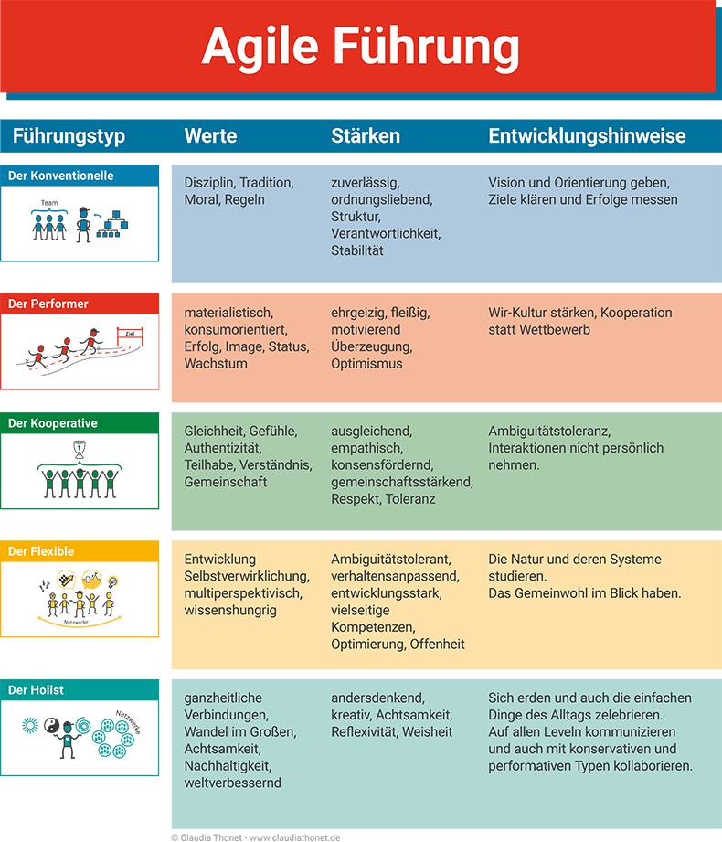 Agile Führung, Führungstyp, Werte, Stärken, Entwicklungshinweise