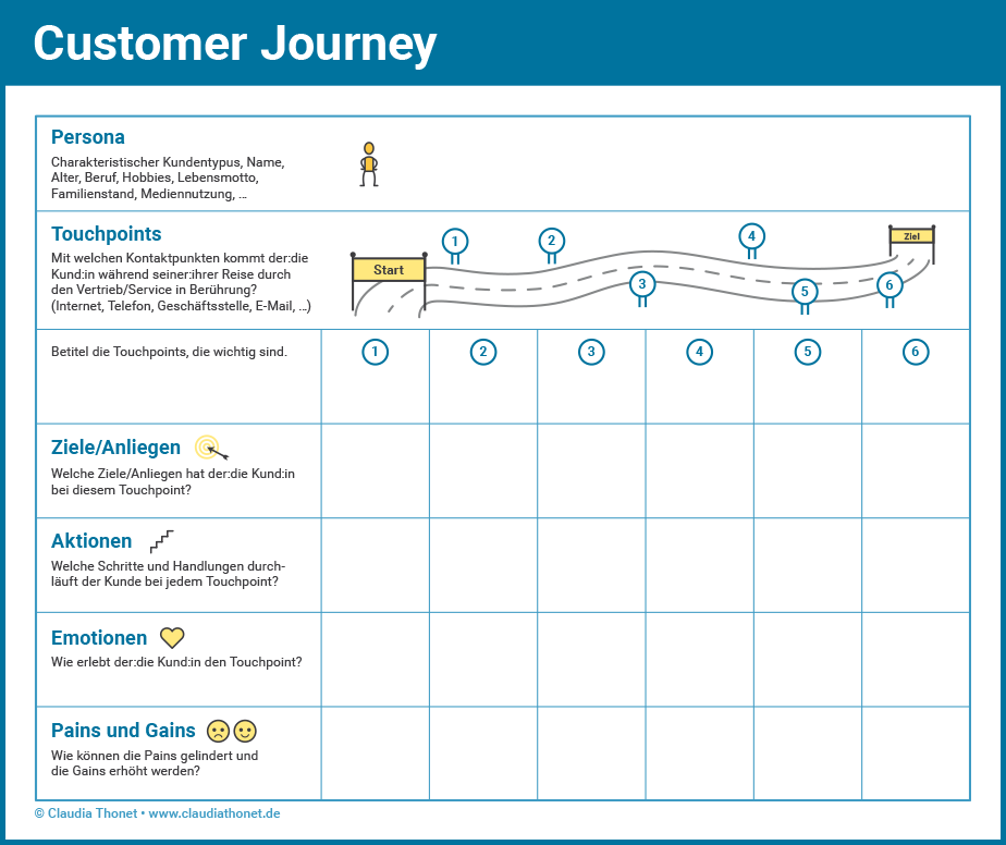 Agiler Vertrieb, Customer Journey Map, Claudia Thonet, Coaching und Training
