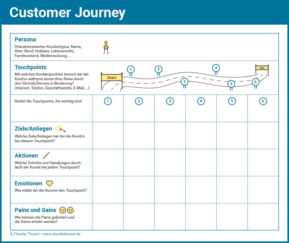 Agiler Vertrieb, Customer Journey Map, Claudia Thonet, Coaching und Training