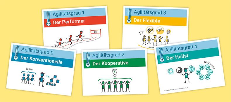 Agiler Führungstyp, Agilitätsgrad, Collage Blogartikel, Claudia Thonet