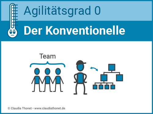 Agilitätsgrad 0, Führungstyp: Der Konventionelle