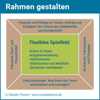 Rahmen gestalten, Agile Führung, Claudia Thonet
