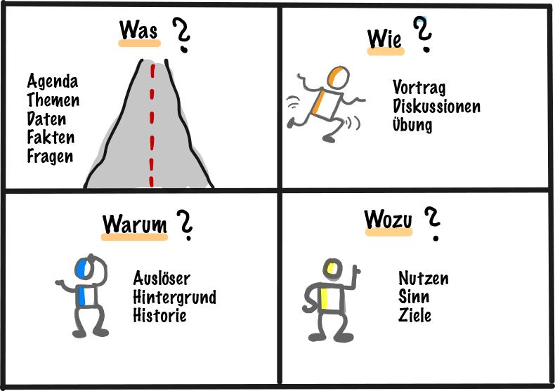 4 W-Fragen, was, wie, warum, wozu? Claudia Thonet & Team
