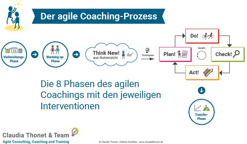 Der agile Coaching-Prozess, Claudia Thonet & Team