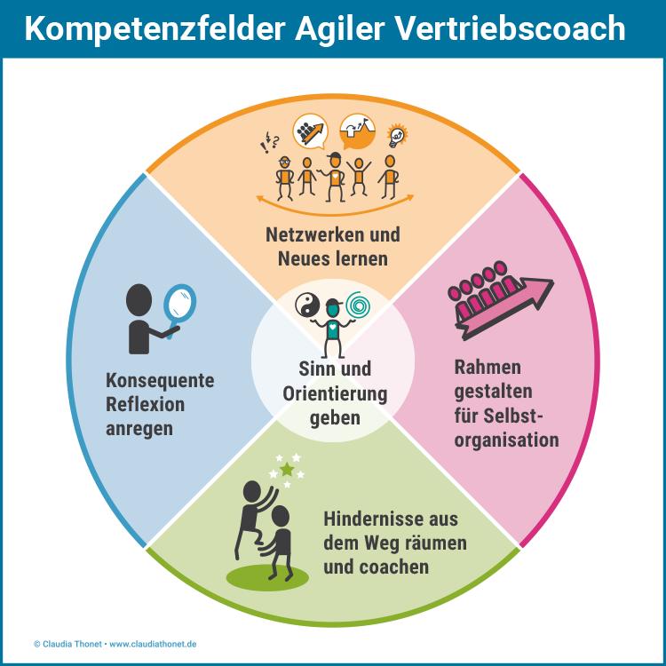 Kompetenzfelder Agiler Vertriebscoach, Claudia Thonet & Team