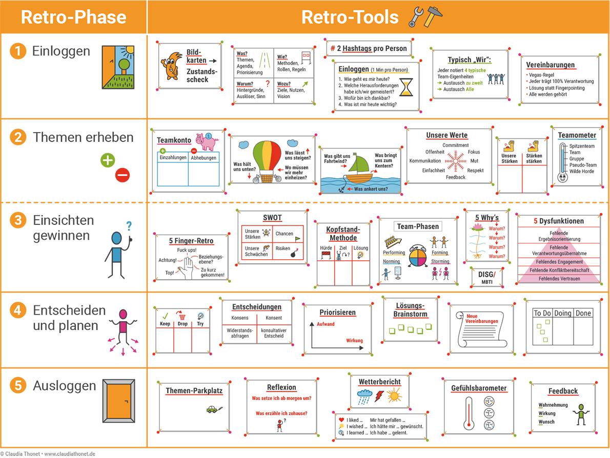 Retro-Phasen, Retro-Tools, Claudia Thonet & Team