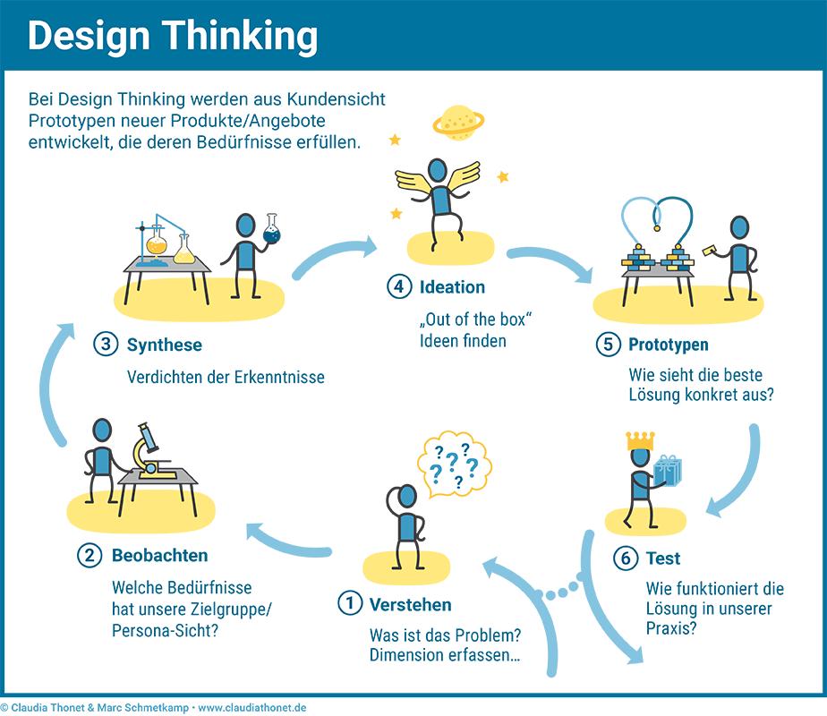 Agile Methoden: Design Thinking