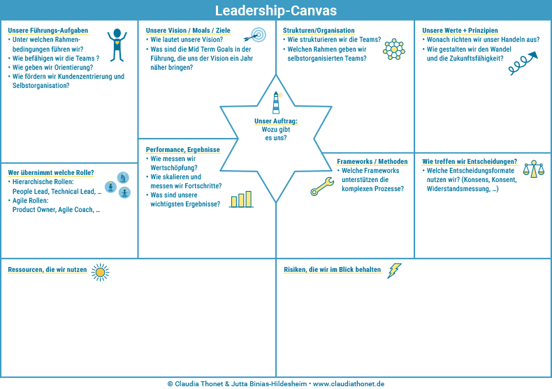 Leadership-Canvas, Agile Führung