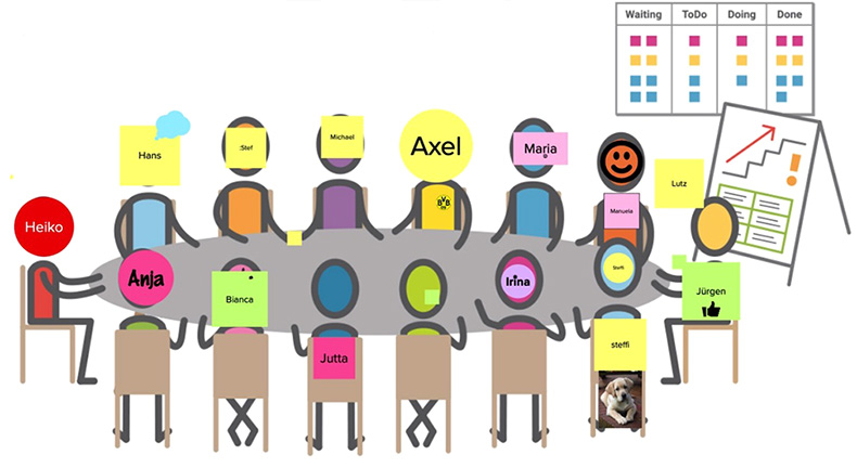 Serie Agile Meetings – Meeting-Phase 2: Check-in