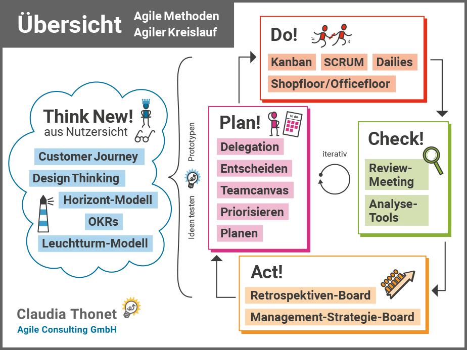 Übersicht über agile Methoden