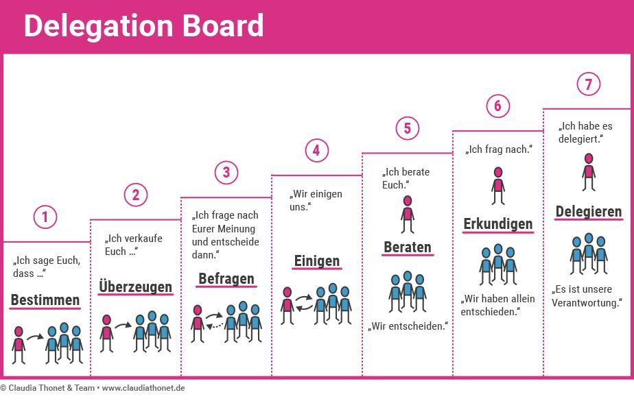 Agile Methoden: Delegation Board