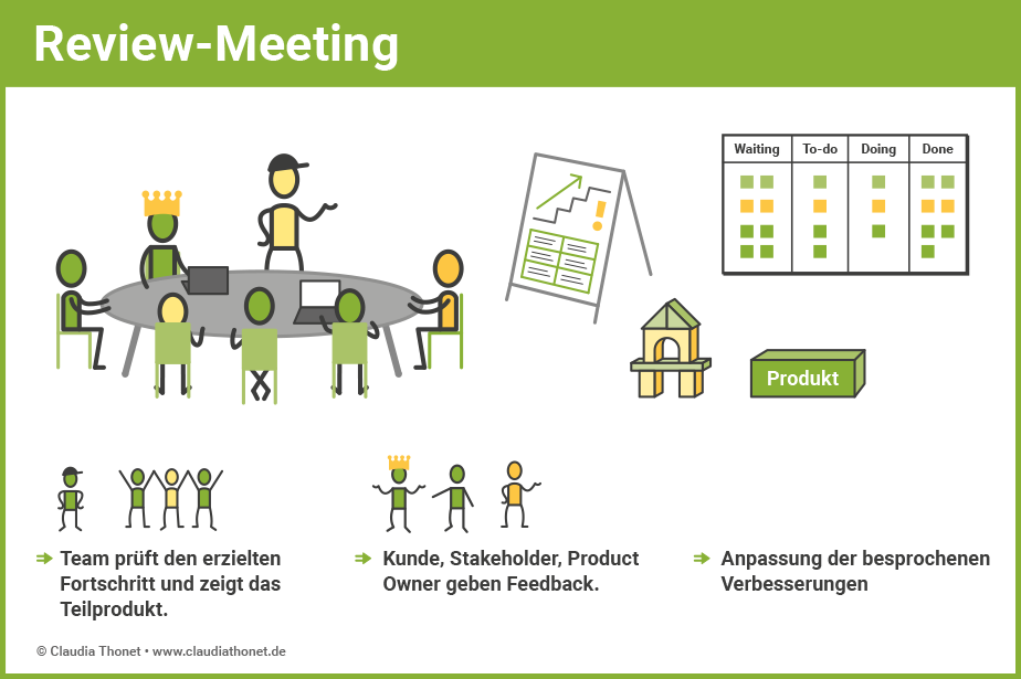 Agile Methoden: Review-Meeting