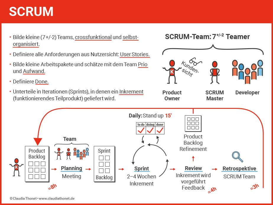 Agiler Vertrieb, SCRUM-Ablauf, Claudia Thonet, Coaching und Training