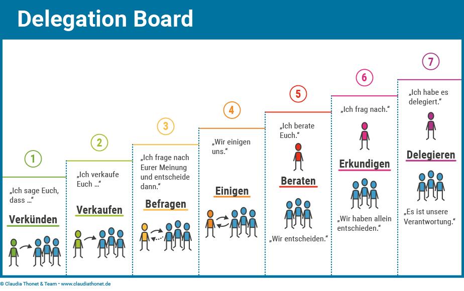 Delegation Board