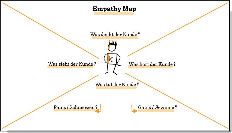 Grafik einer Empathy Map