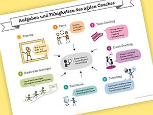 Der agile Coach als Top Erfolgsfaktor für ihre Organisation, Thumbnail